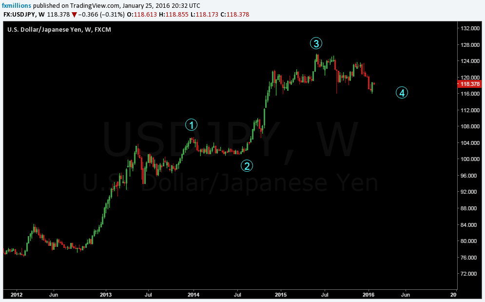 contracting triangle usdjpy-long-term-forecast