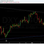 dollar index H4 D leg fib