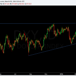 dollar index daily-triangle