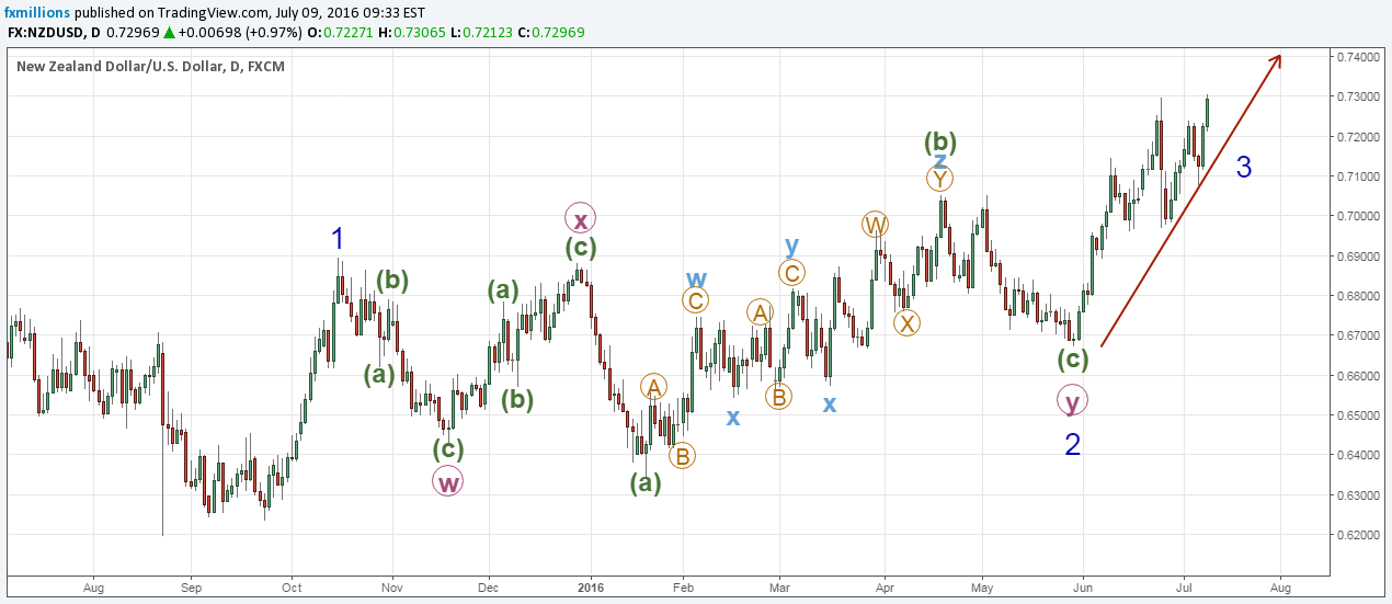 A more complex correction with ZigZag, Flat, WXY and WXYXZ wave combinations in multiple degrees.
