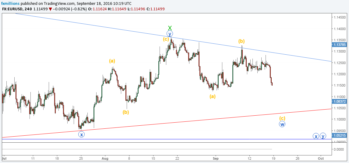 eurusd-4h-recap-wxy-triangle-dwave-forecast-19-09-16-weekly-outlook
