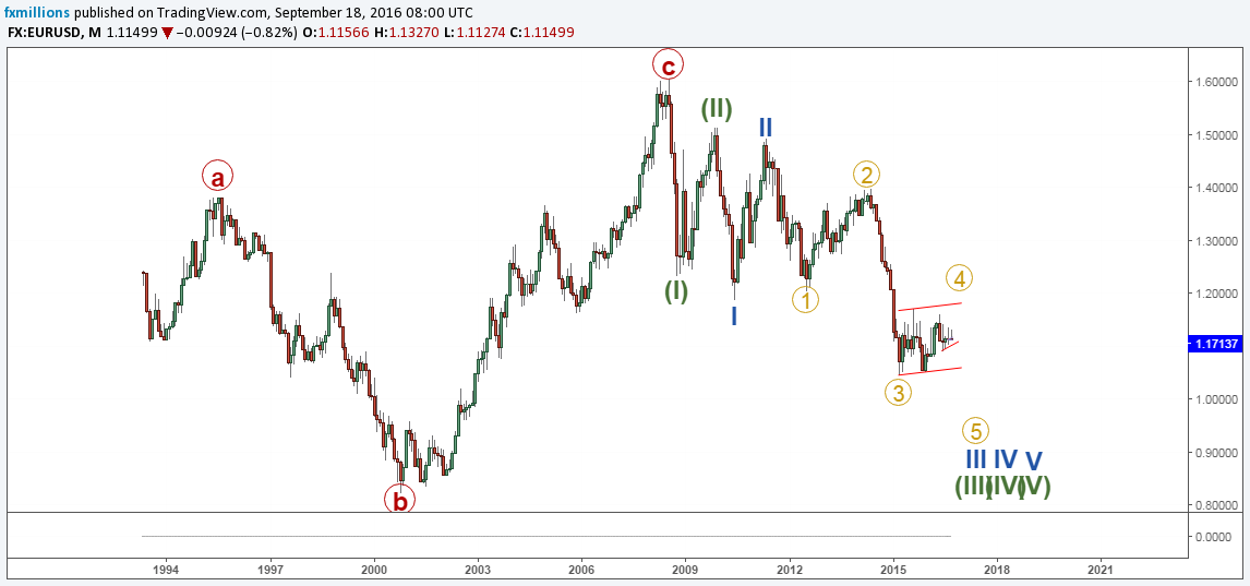 eurusd-m-recap-long-term-view-forecast-19-09-16-weekly-outlook