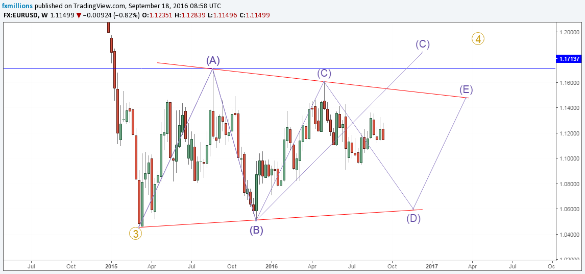eurusd-w-recap-primary-wave-4-forecast-19-09-16-weekly-outlook