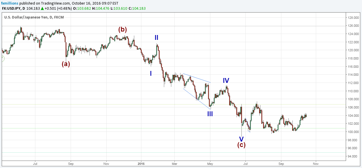 d-usdjpy-wave-analysis-major-pairs-16-10-16