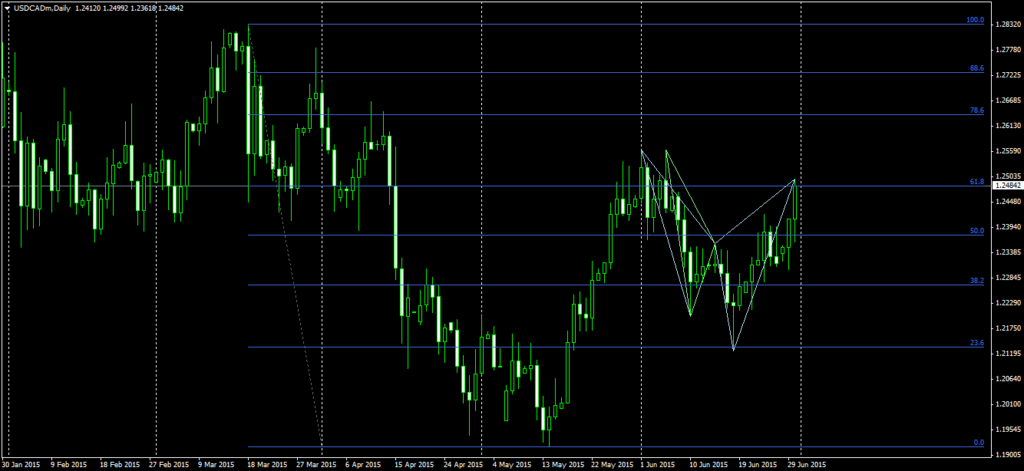 USDCADDaily-30-6