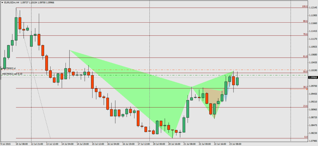 Bearish-Gartley-Bearish-Deep-Crab-EURUSD-H4