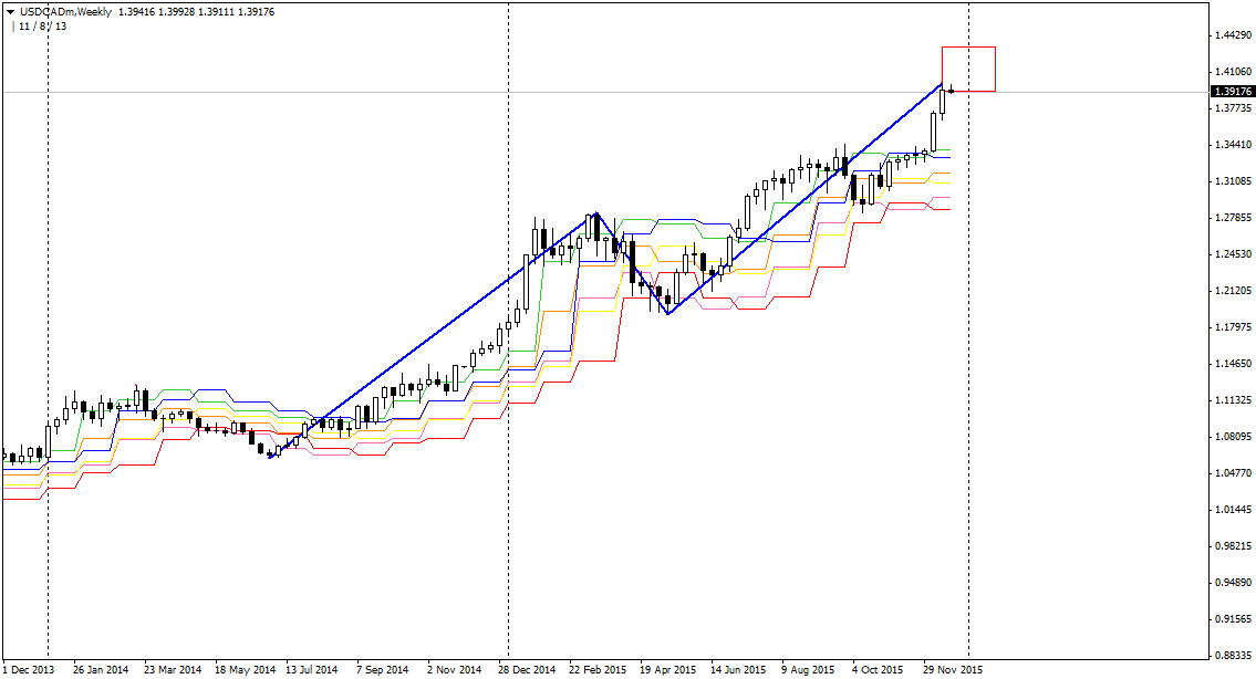 Bearish Dragon USDCAD W1