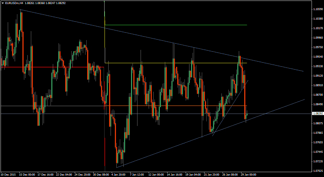 EURUSD review 4H