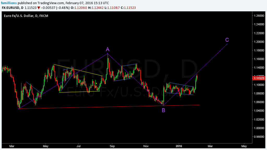 eurusd what next ABC possibility