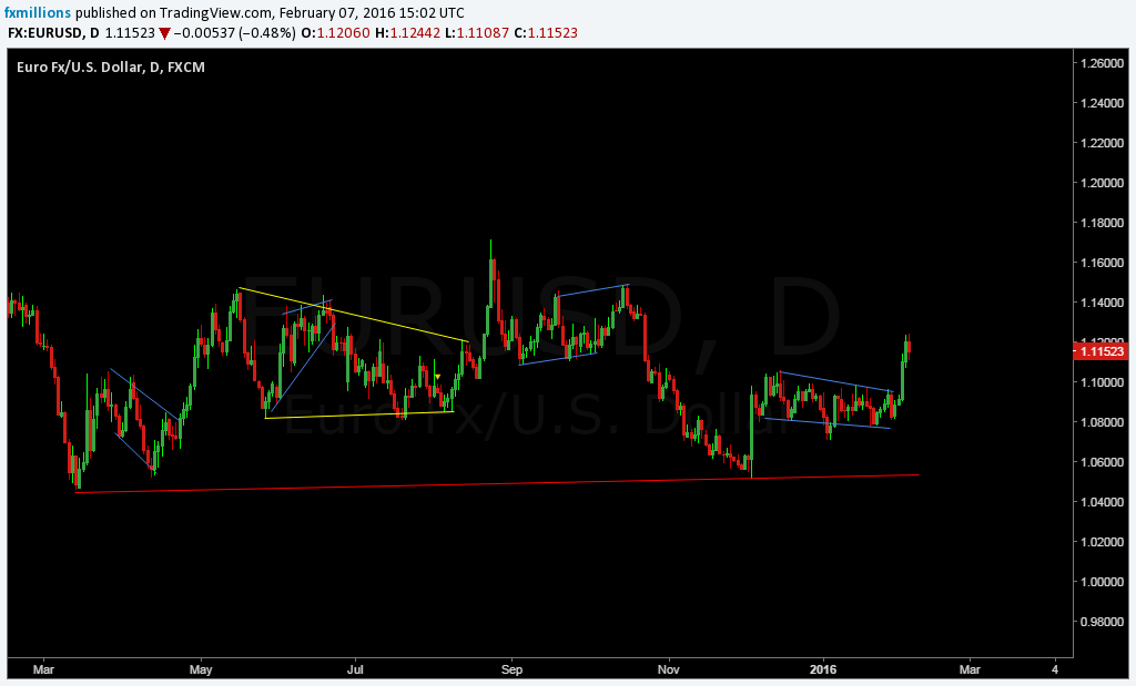 eurusd what next Daily chart
