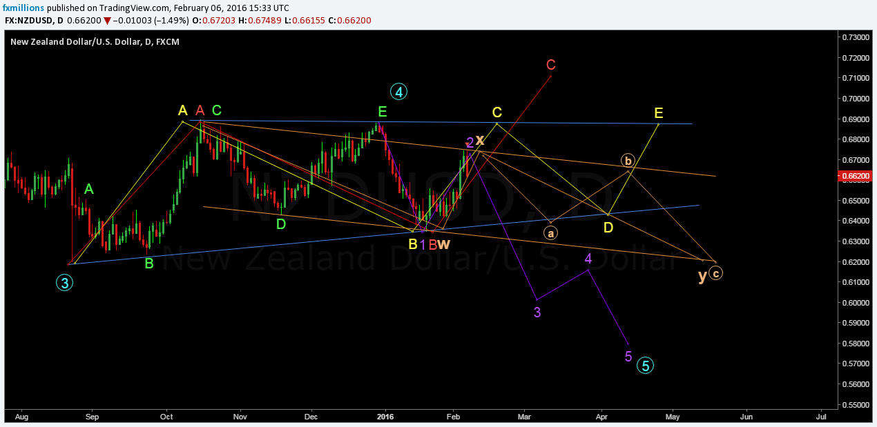 nzdusd short trade set up