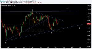 dollar index D leg