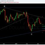 dollar index D leg daily fib