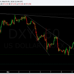 dollar index hourly correction