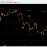 dollar index hourly WXY structure