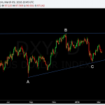 dollar index long term triangle