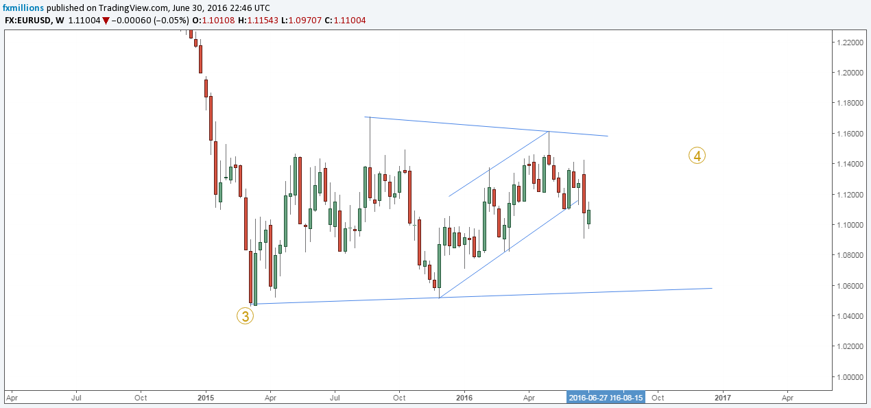 Eurusd what next after brexit weekly chart