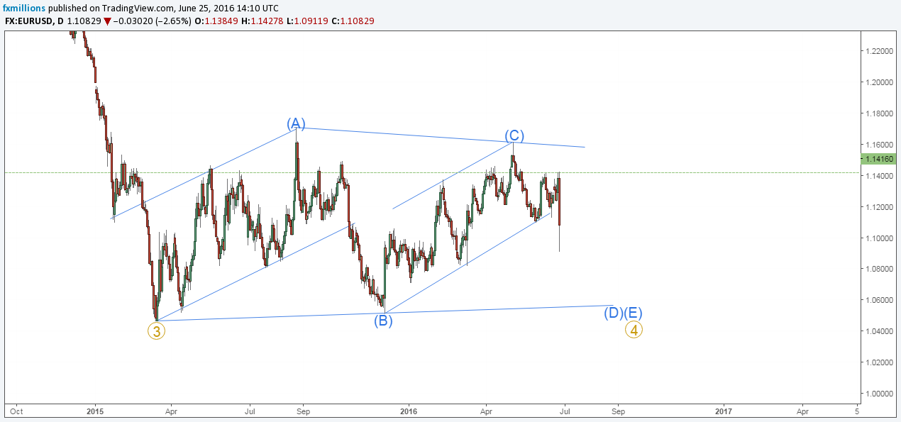 eurusd daily wave count 25-6-16