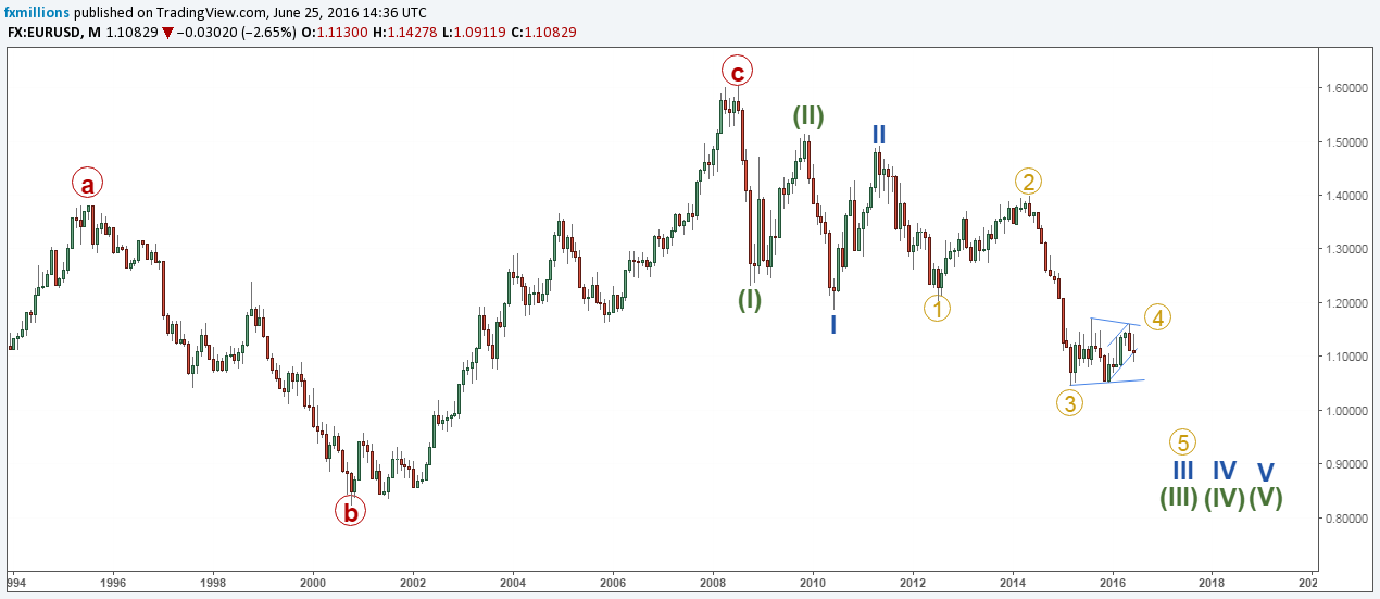 EURUSD Monthly Wave Count 25-6-16