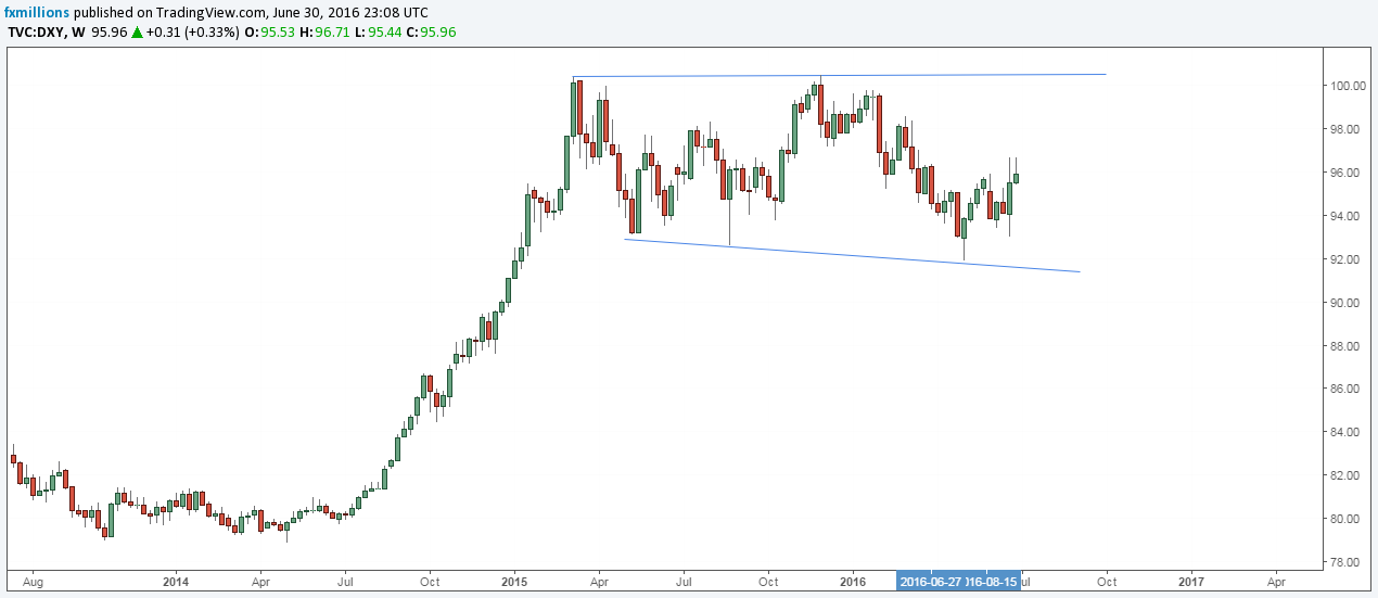 Wave analysis - USD index ready for breakout