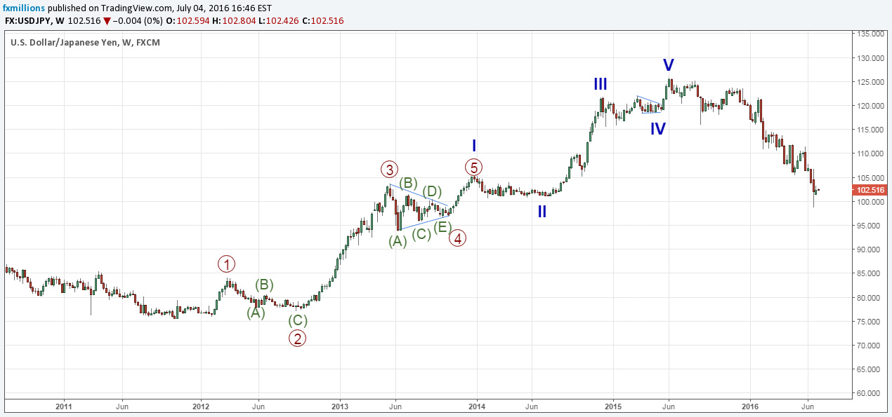 elliott-wave-12345-motive-impulse-wave-extension