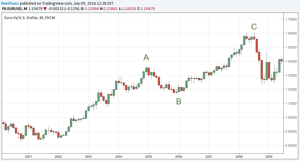 elliott-wave-abc-zigzag-correction