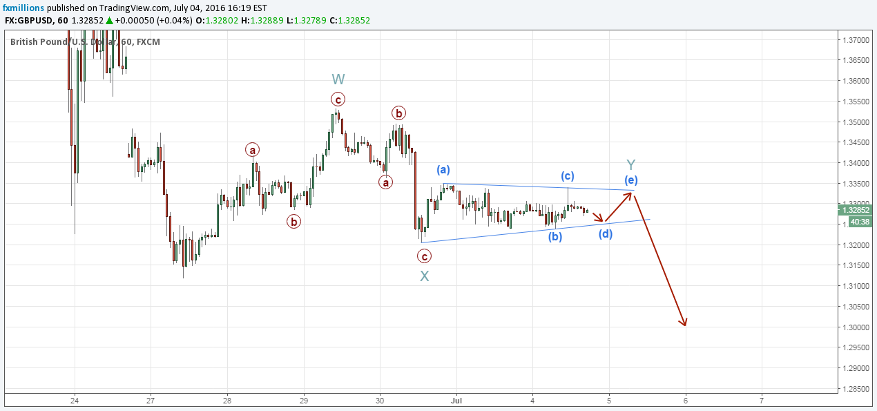elliott-wave-gbpusd-wxy-double-three