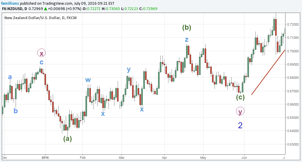 elliott-wave-nzdusd-abc-running-flat