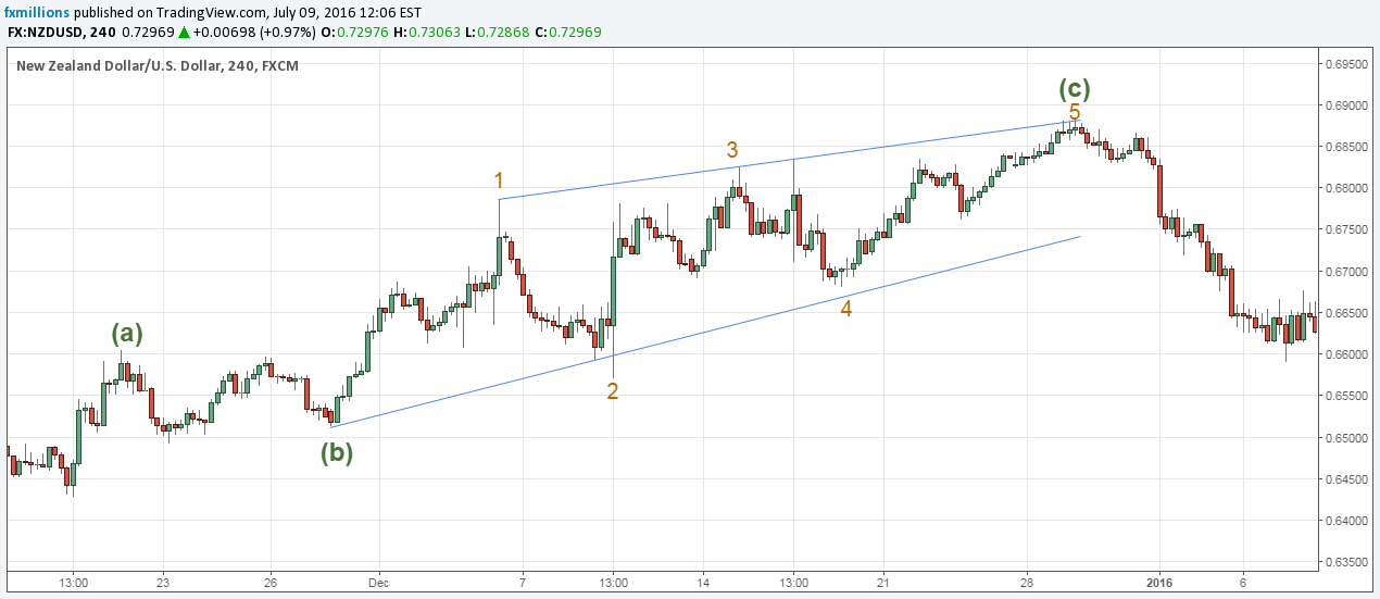 elliott-wave-nzdusd-diagonal
