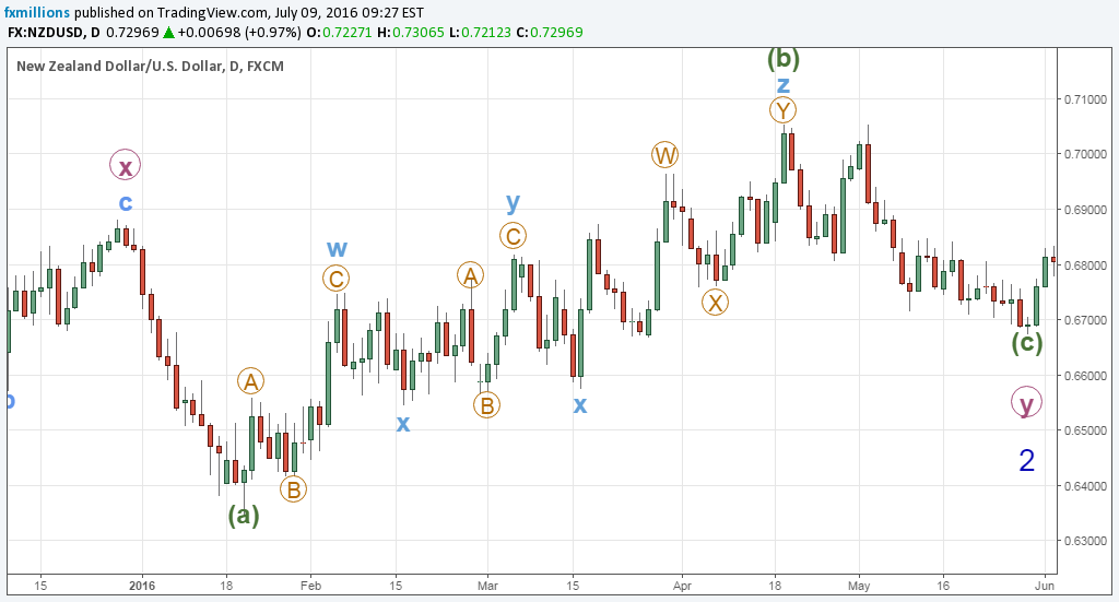 elliott-wave-nzdusd-wxyxz-triple-three
