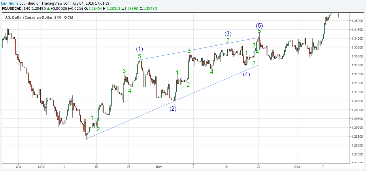 elliott-wave-usdcad-leading-diagonal-wave-1