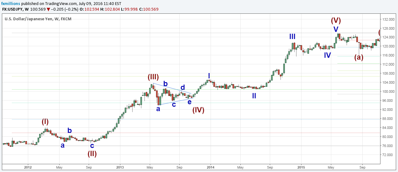 elliott-wave-usdjpy-alternation-extension-9-waves
