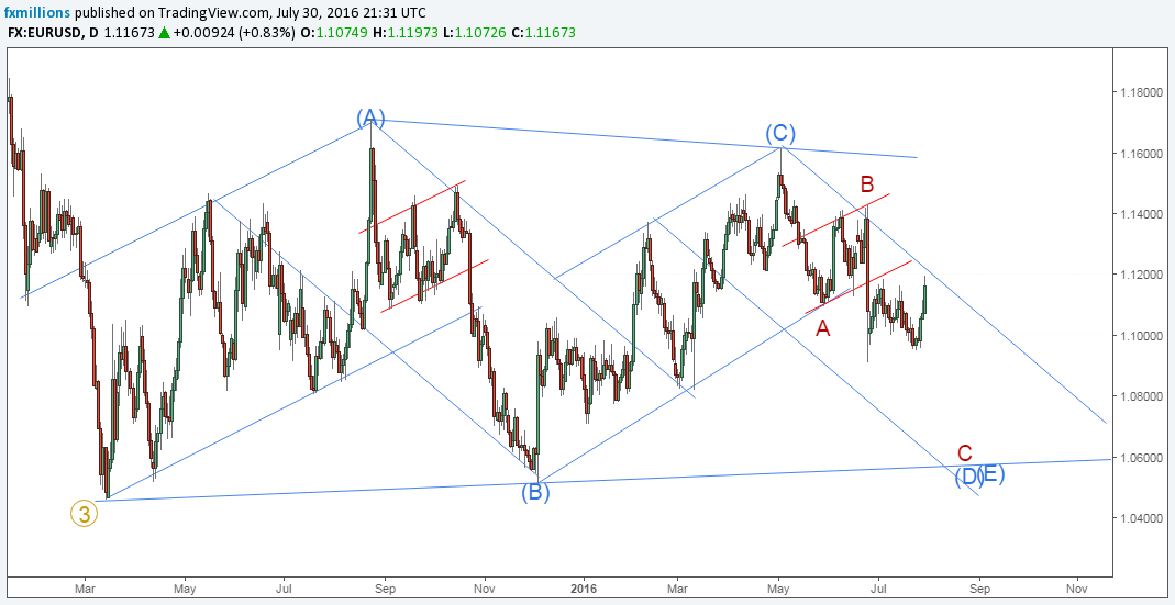 eurusd-d-abcde-triangle-1-8-16-outlook