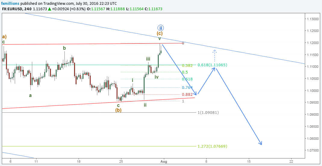eurusd-h4-forecast-1-8-16-outlook