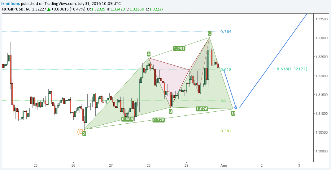 gbpusd-hourly-cypher-tv-forecast-1-8-16-outlook