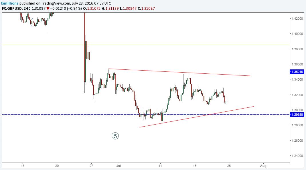 gu-4h-trade-23-7-16-outlook