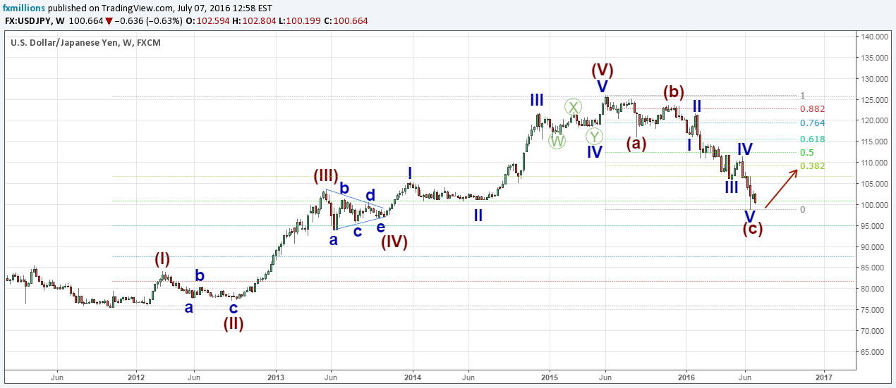 usdjpy-w-elliott-waves-forecast-7-7-2016