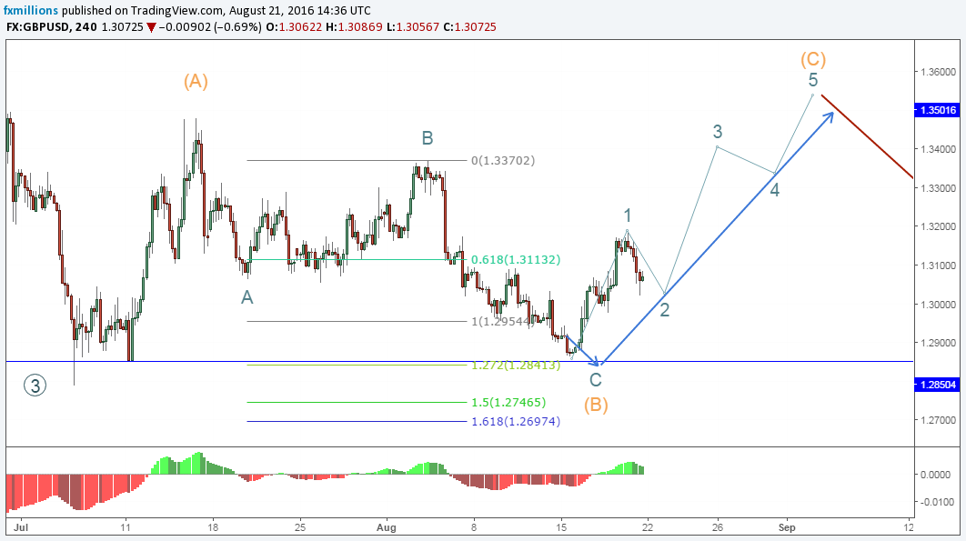 4h-gbpusd-elliott-wave-analysis-forecast-22-8-16-outlook