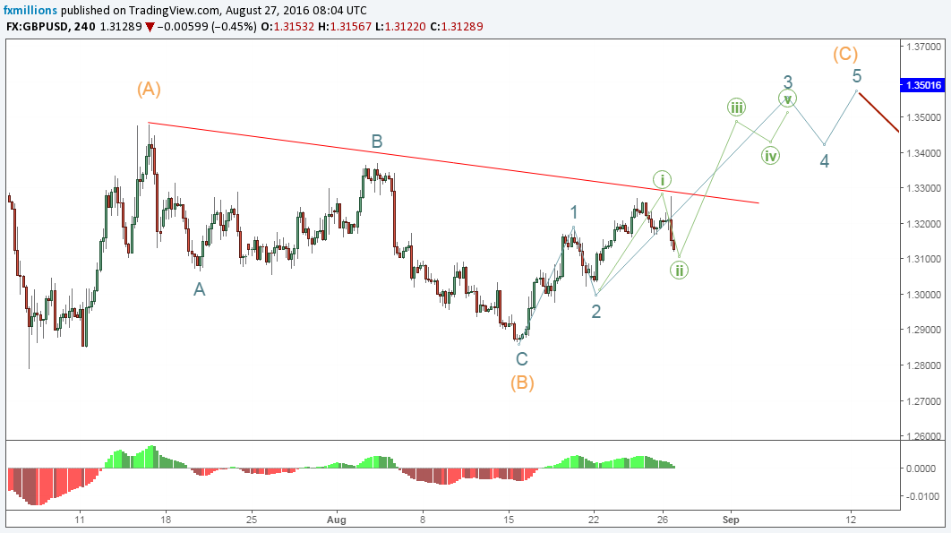 4h-gbpusd-elliott-wave-analysis-forecast-29-8-16-outlook-wave-one-one