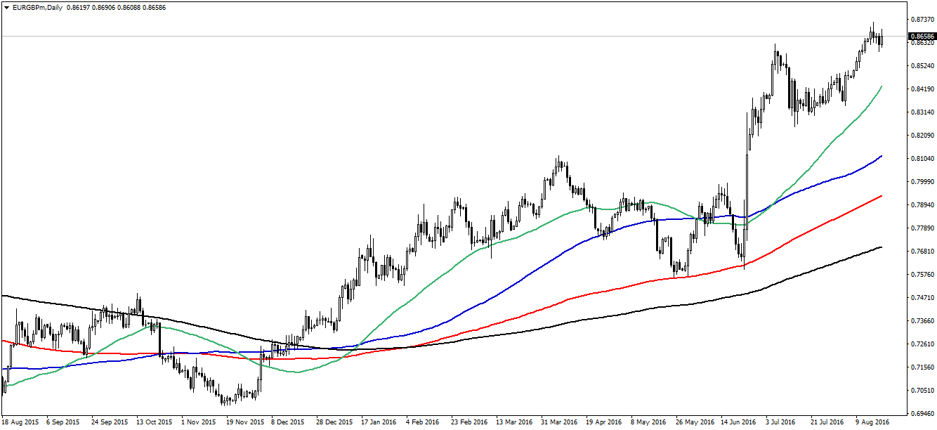 EURGBP-Daily-multiple-movingaverage-revert-to-mean