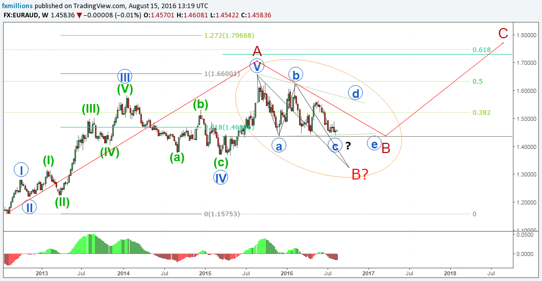 euraud-w-abc-bwave-elliott-waves-15-8-16