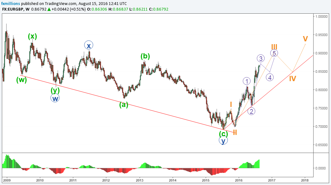 eurgbp-w-impulse-continuation-elliott-waves-15-19-16