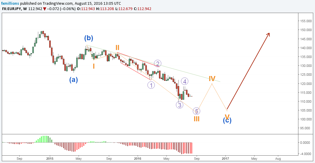 eurjpy-w-abc-correction-continuation-elliott-waves-15-8-16