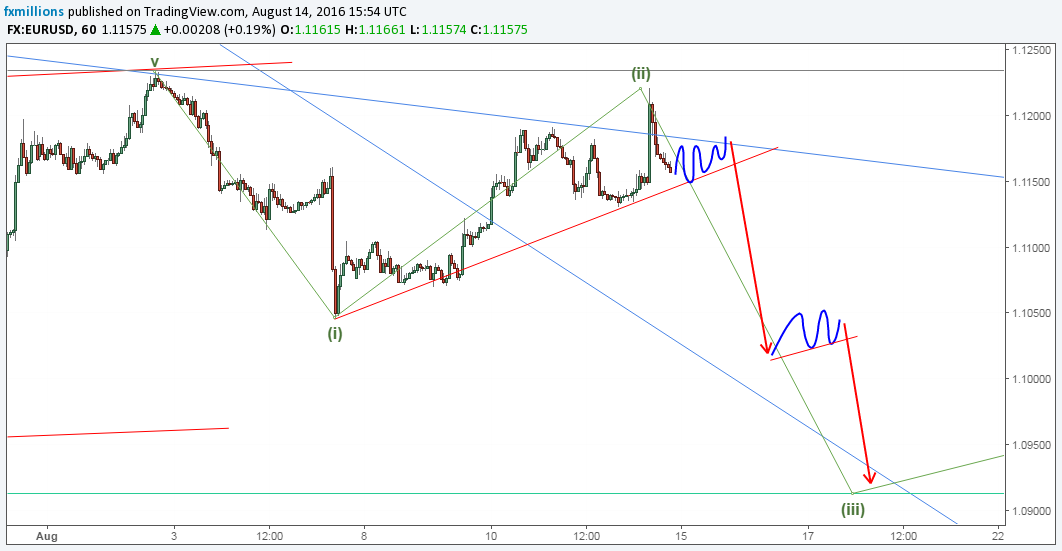 eurusd-h-short-forecast-15-19-16-weekly-outlook