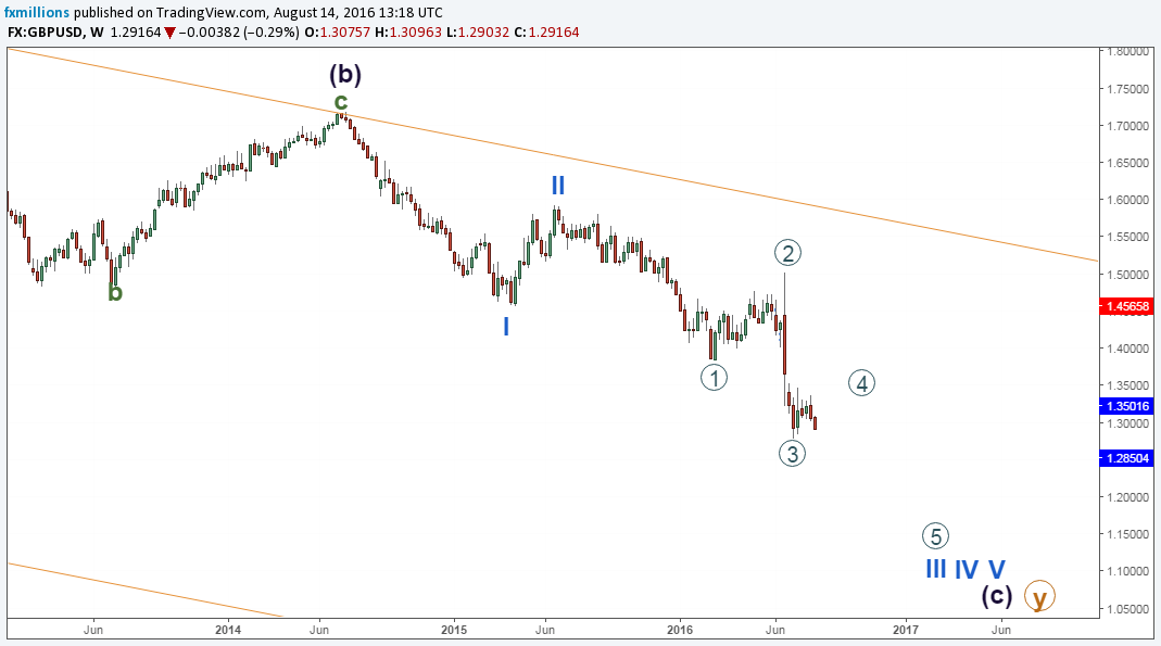 gbpusd-w-wxy-long-term-forecast-15-19-16-outlook