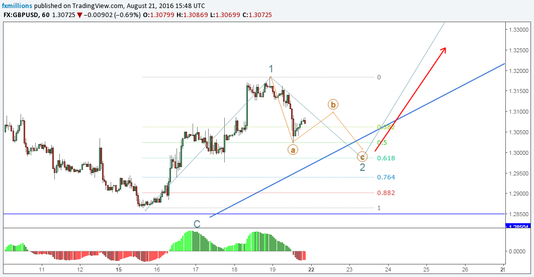 h-gbpusd-elliott-wave-analysis-forecast-22-8-16-outlook