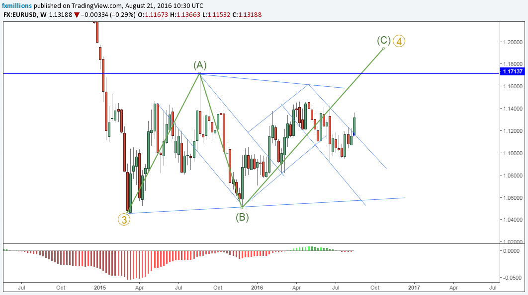 w-eurusd-elliott-wave-forecast-abc-22-8-16-weekly-outlook