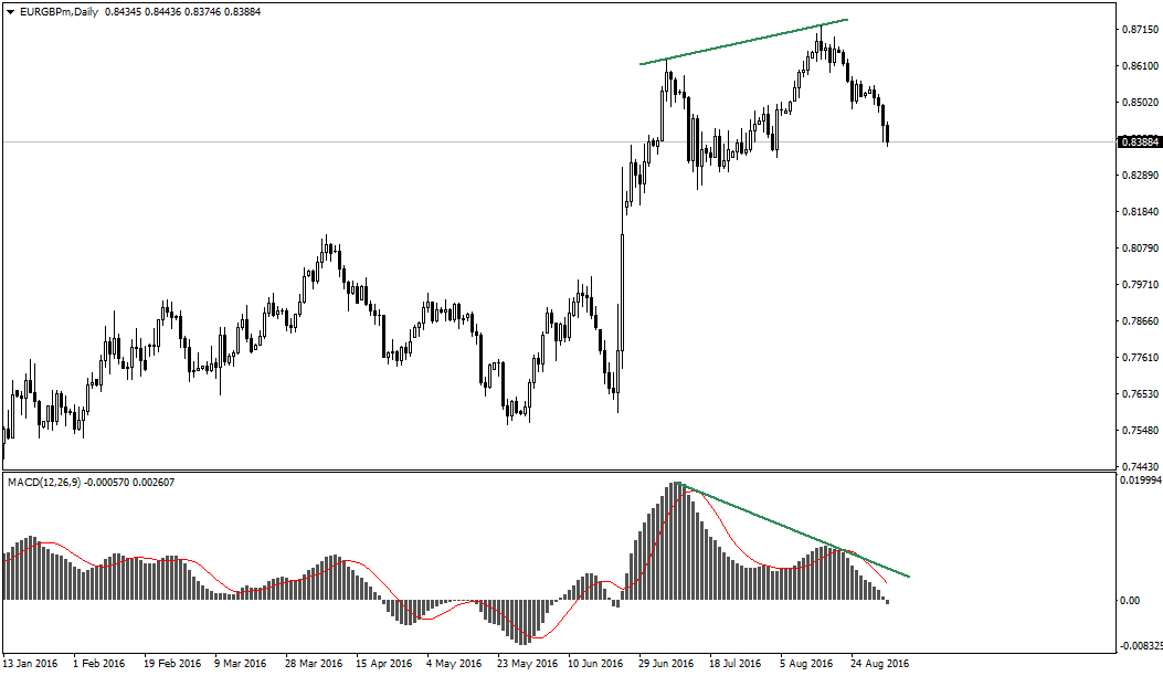 EURGBP-Daily-MACD-divergence