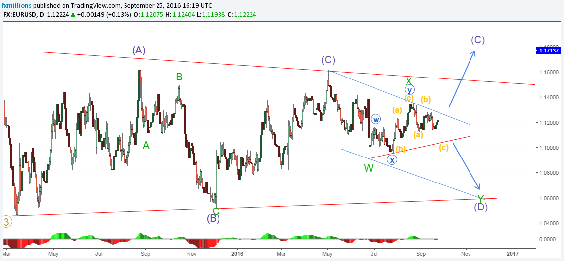 eurusd-d-forecast-26-09-16-weekly-outlook