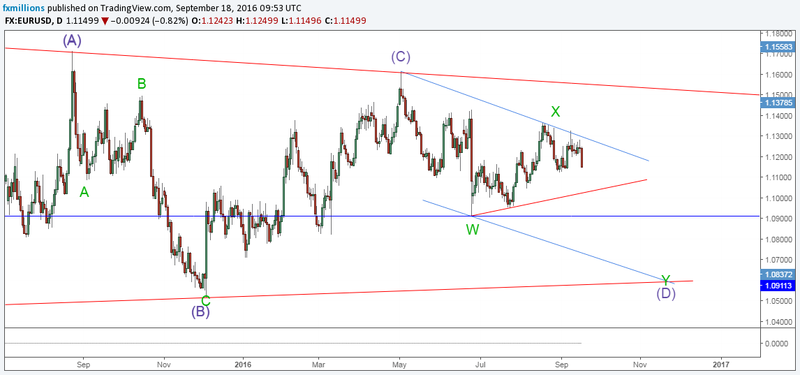 eurusd-d-recap-wxy-triangle-dwave-forecast-19-09-16-weekly-outlook